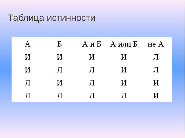 Таблица истинности А Б А и Б А или Б не А И И И И Л И Л Л И Л Л И Л И И Л Л Л...