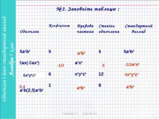 № 2. Заповніть таблицю : a2b3 -1/2 6 -1/2a2x4 6x5y4z3 0,4 а5b3 а5b3 6x5y4z3