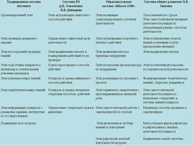 Традиционная система обученияСистема РО Д.Б. Эльконина- В.В. ДавыдоваОбразо...