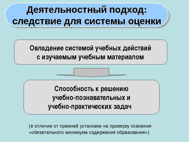 Овладение системой учебных действий с изучаемым учебным материалом Способност...
