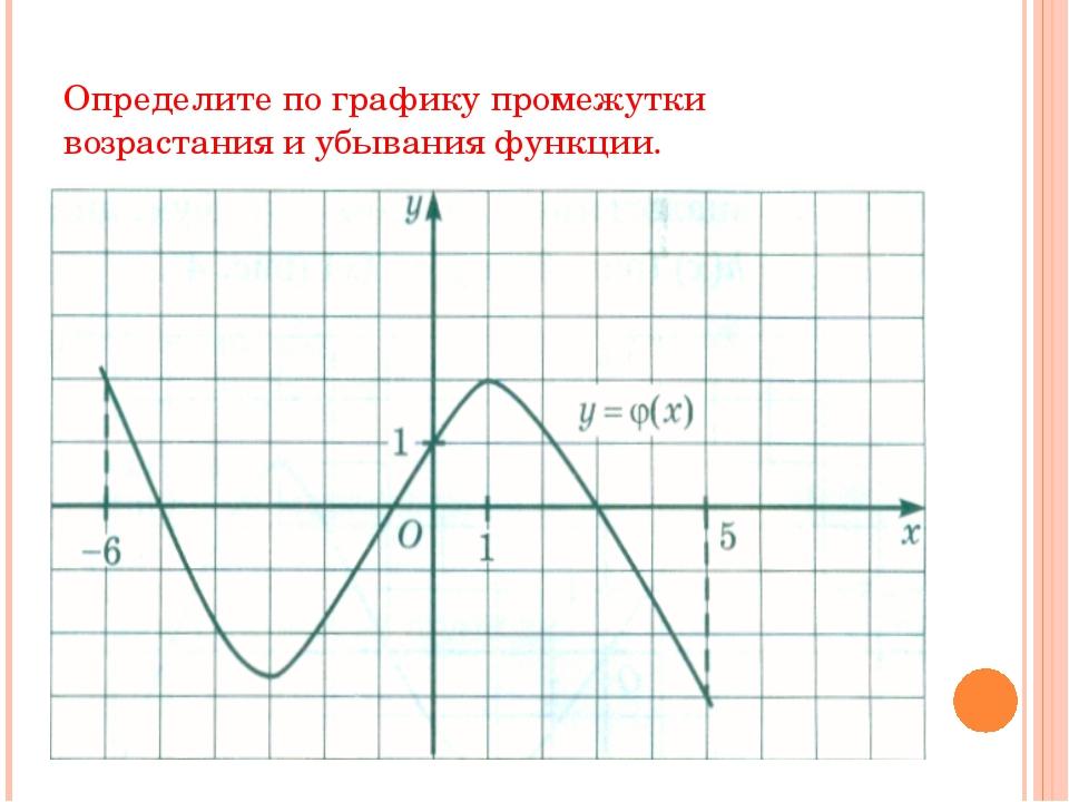 Определите по графику промежутки возрастания и убывания функции.