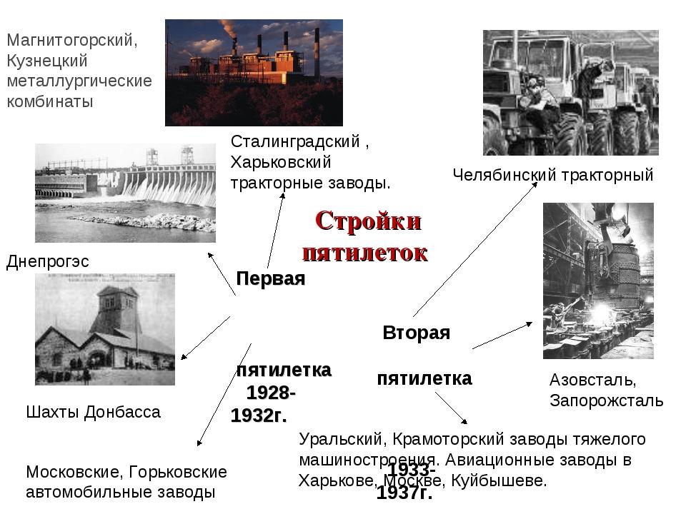 Стройки пятилеток Первая пятилетка 1928-1932г. Вторая пятилетка 1933-1937г....