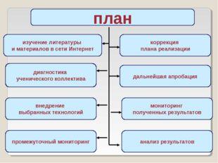 план изучение литературы и материалов в сети Интернет диагностика ученическог