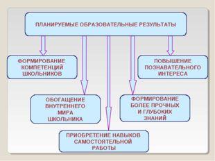 ПЛАНИРУЕМЫЕ ОБРАЗОВАТЕЛЬНЫЕ РЕЗУЛЬТАТЫ ФОРМИРОВАНИЕ КОМПЕТЕНЦИЙ ШКОЛЬНИКОВ ОБ