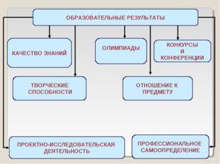 ОБРАЗОВАТЕЛЬНЫЕ РЕЗУЛЬТАТЫ КАЧЕСТВО ЗНАНИЙ ОЛИМПИАДЫ КОНКУРСЫ И КОНФЕРЕНЦИИ П