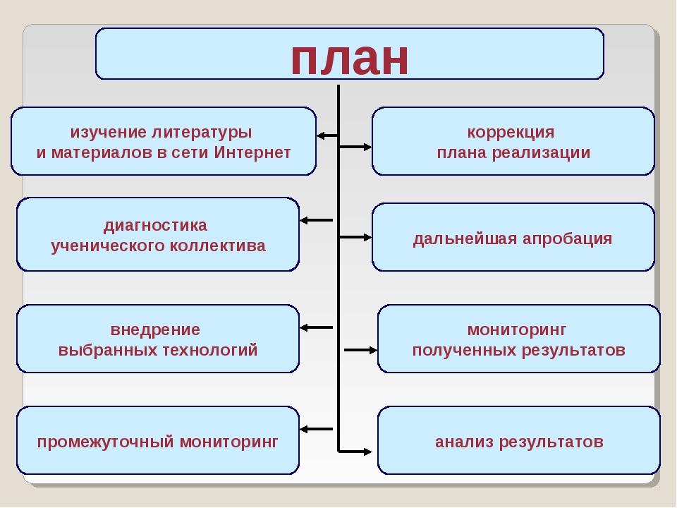 план изучение литературы и материалов в сети Интернет диагностика ученическог...
