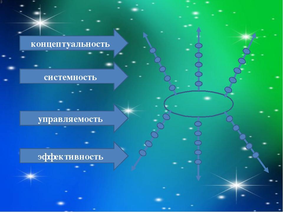 концептуальность системность управляемость эффективность
