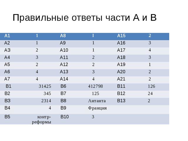 Правильные ответы части А и В А1 1 А8 I А15 2 А2 1 А9 1 А16 3 АЗ 2 А10 1 А17...
