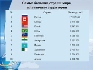 Самые большие страны мира по величине территории № Страна Площадь,км2 1 Росси