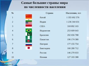 Самые большие страны мира по численности населения № Страна Население,чел 1 К