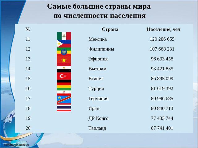 Самые большие страны мира по численности населения № Страна Население,чел 11...