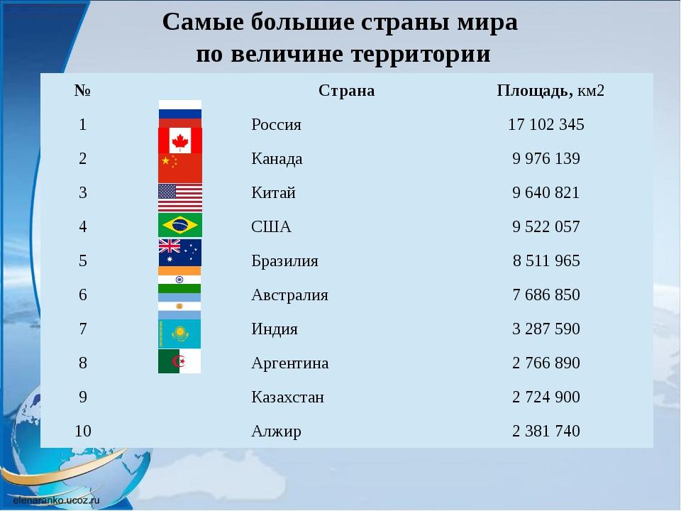 Самые влиятельные страны мира