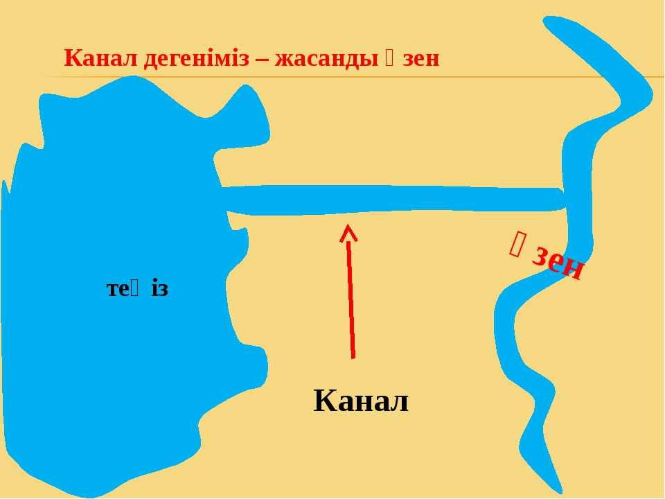 Канал дегеніміз – жасанды өзен өзен Канал теңіз