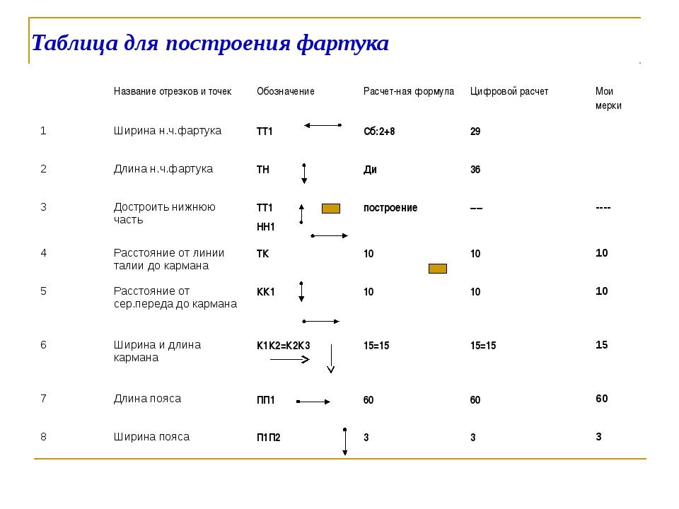 Таблица для построения фартука Название отрезков и точек Обозначение Расчет-н...