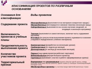 КЛАССИФИКАЦИЯ ПРОЕКТОВ ПО РАЗЛИЧНЫМ ОСНОВАНИЯМ Основания для классификацииВи