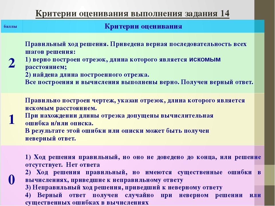 Критерии оценивания выполнения задания 14 баллы Критерии оценивания 2 Правиль...