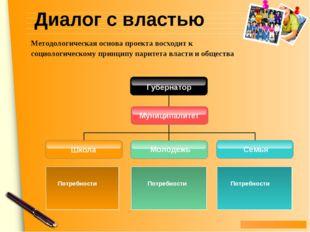 Диалог с властью Молодежь Школа Потребности Семья Потребности Потребности Мун