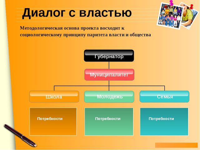 Диалог с властью Молодежь Школа Потребности Семья Потребности Потребности Мун...
