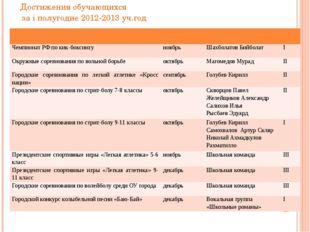 Достижения обучающихся за i полугодие 2012-2013 уч.год Чемпионат РФ покик-бок