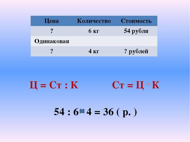 Ц = Ст : К Ст = Ц К 54 : 6 4 = 36 ( р. ) Цена Количество Стоимость ? 6 кг 54...