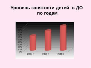 Уровень занятости детей в ДО по годам