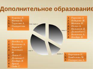 Дополнительное образование Тарасова А Кодирова Ж. Матяш И. Пелих А. Кальянов