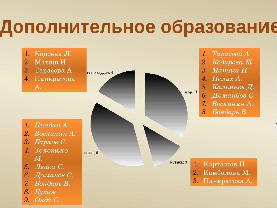 Дополнительное образование Тарасова А Кодирова Ж. Матяш И. Пелих А. Кальянов...