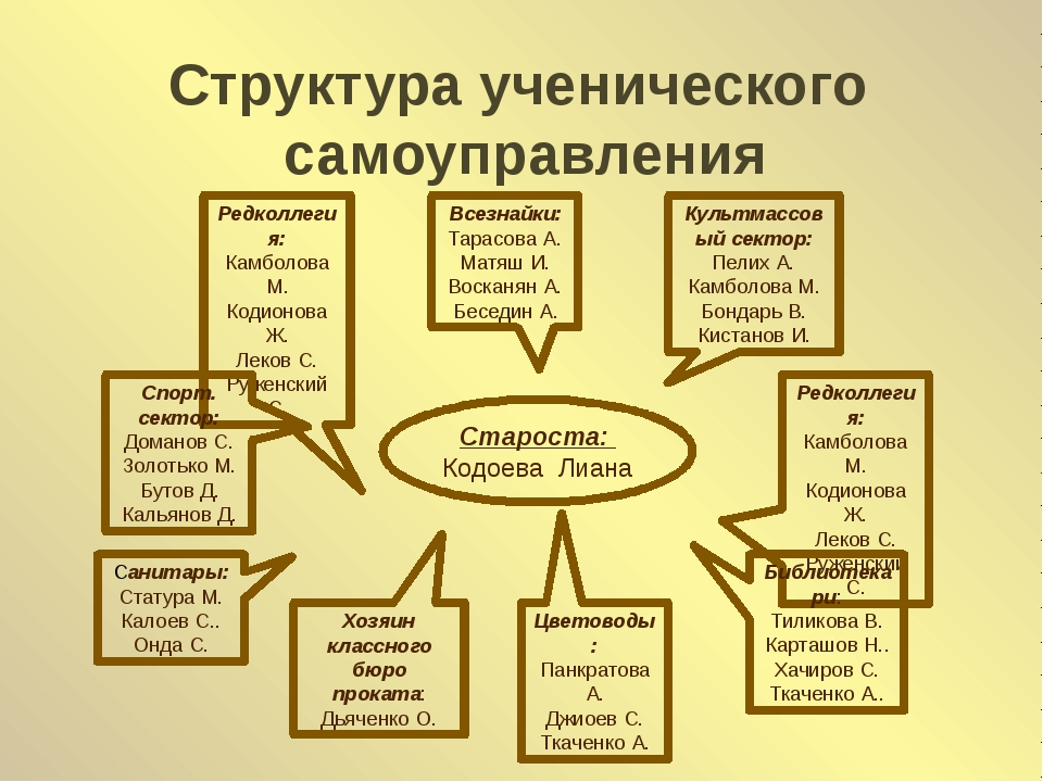 Структура ученического самоуправления Староста: Кодоева Лиана Редколлегия: Ка...