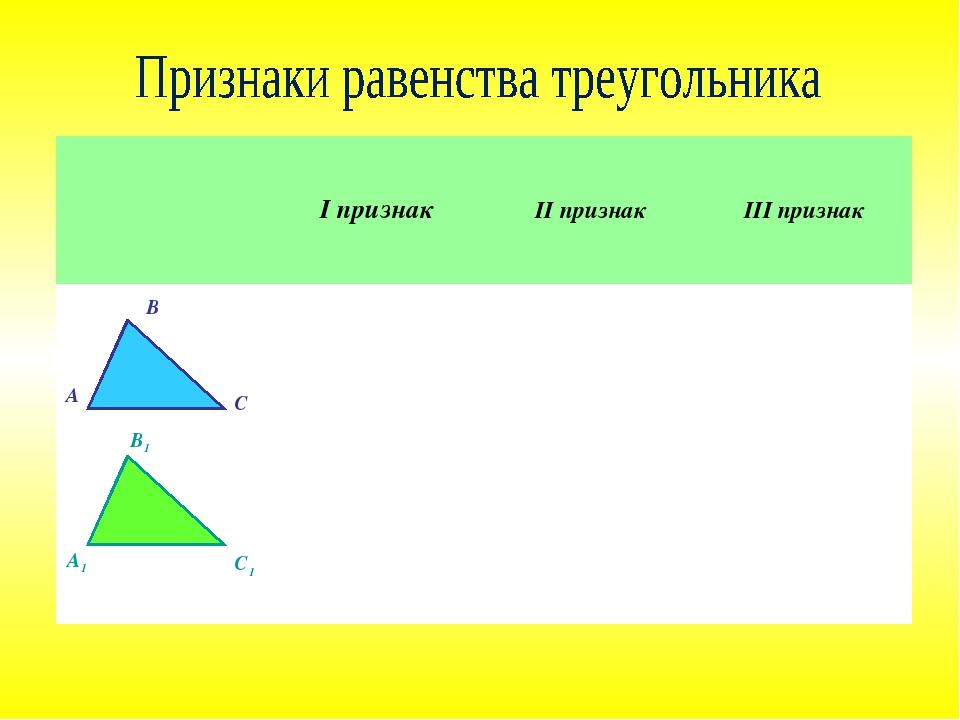 А В С А1 В1 С1 І признакІІ признакІІІ признак