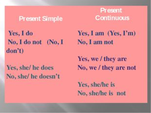 Present Simple Present Continuous Yes, Ido No, I do not (No, Idon't) Yes,she