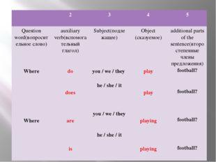 2 3 4 5 Question word(вопросительное слово) Where Where auxiliary verb(вспом