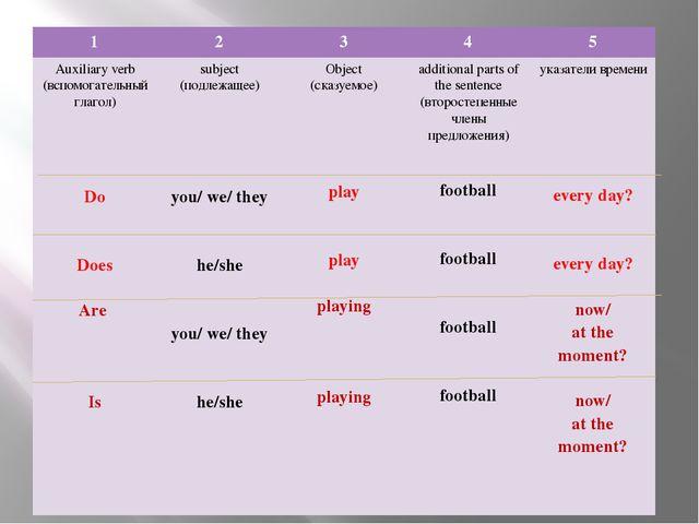 1 2 3 4 5 Auxiliaryverb (вспомогательный глагол) Do Does Are Is subject (подл...