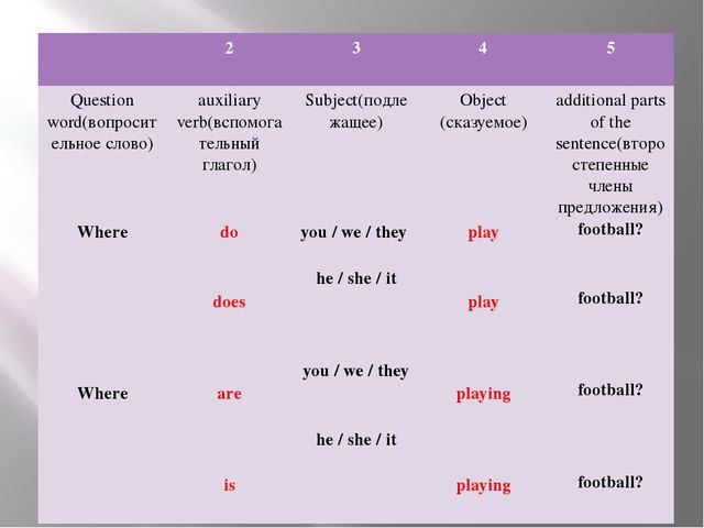 2 3 4 5 Question word(вопросительное слово) Where Where auxiliary verb(вспом...