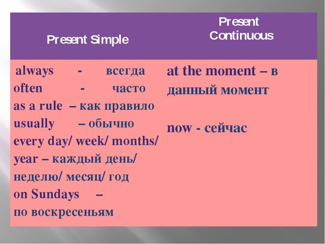 Present Simple Present Continuous always-всегда often-часто as a rule–как пр...