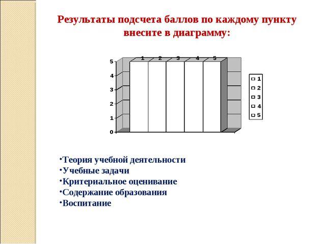 Результаты подсчета баллов по каждому пункту внесите в диаграмму: Теория учеб...