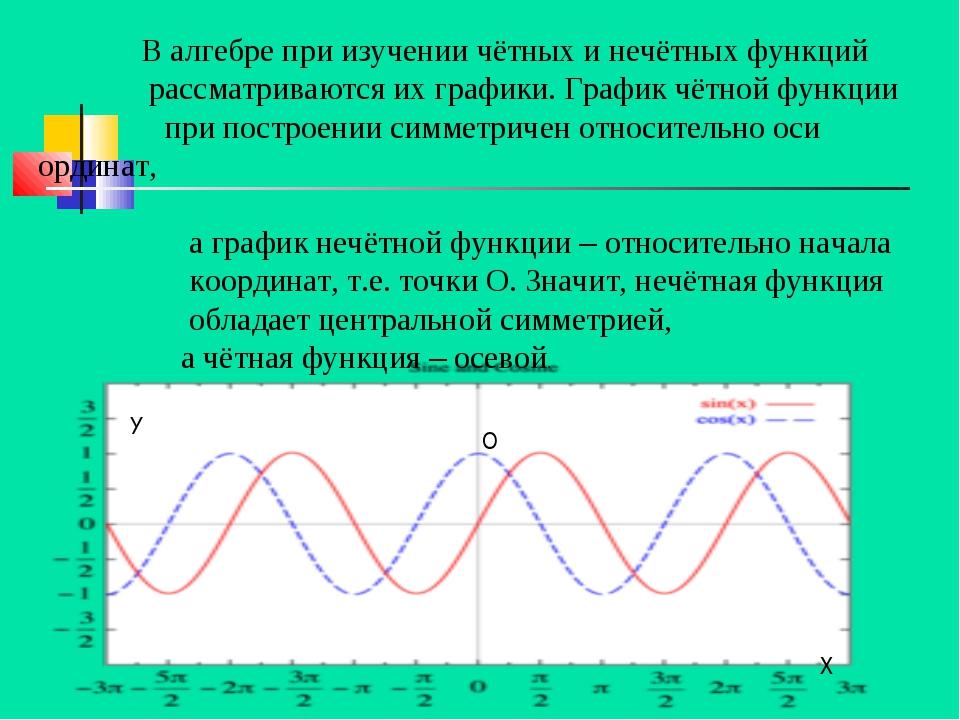 В алгебре при изучении чётных и нечётных функций рассматриваются их графики....