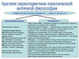 Сократический период (середина V — конец IV вв. до н.э.) Философские школы Фи