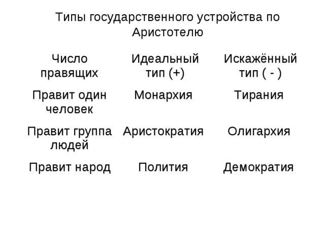 Типы государственного устройства по Аристотелю Число правящихИдеальный тип (...