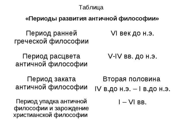 Таблица «Периоды развития античной философии» Период ранней греческой философ...