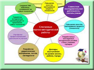 Повышение качества преподавания предмета (показатели) Слагаемые научно-методи