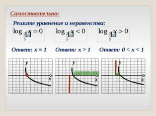 Ось у является вертикальной асимптотой графика логарифмической функции. Граф