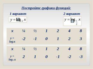 x y 0 1 2 3 1 2 4 8 - 1 - 2 - 3 Проверка: График логарифмической функции назы