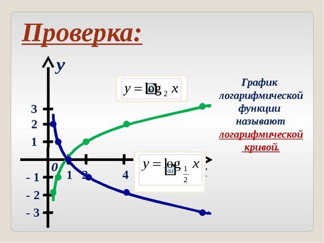 x y 0 1 2 3 1 2 4 8 - 1 - 2 График функции y = loga x. Опишите свойства логар...