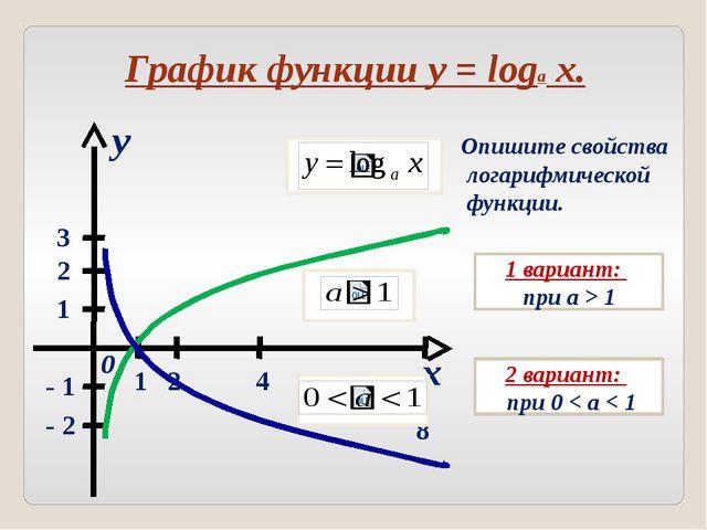 Основные свойства логарифмической функции № a > 1 0 < a < 1 1 D(f) = (0, +∞)...
