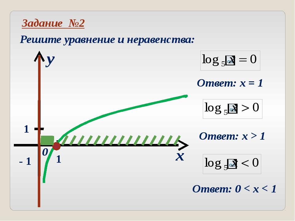 Не является графиком логарифмической функции Установите для предложенных гра...