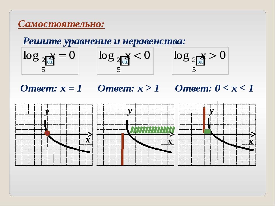 Ось у является вертикальной асимптотой графика логарифмической функции. Граф...
