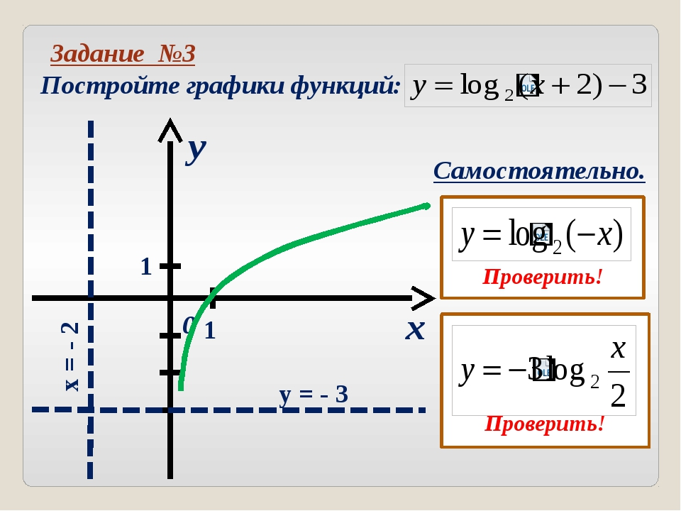 Логарифмическая кривая это та же экспонента, только по - другому расположенн...