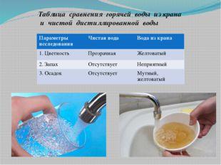 Таблица сравнения горячей воды из крана и чистой дистиллированной воды Параме