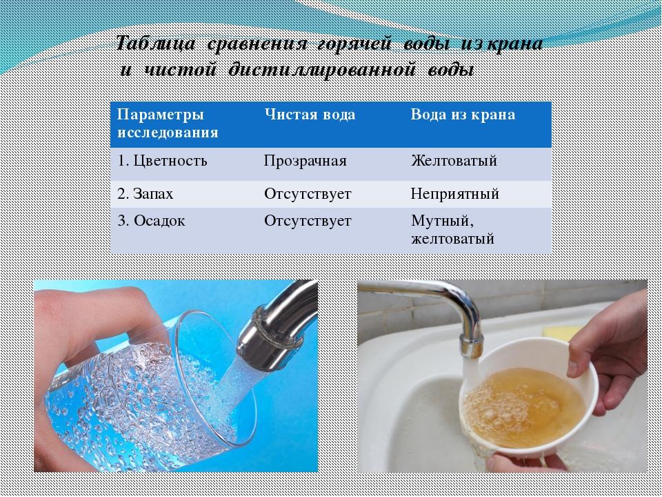Таблица сравнения горячей воды из крана и чистой дистиллированной воды Параме...