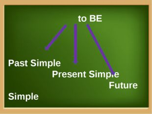 to BE Past Simple Present Simple Future Simple